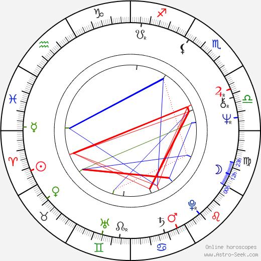 Jaroslav Kotouč день рождения гороскоп, Jaroslav Kotouč Натальная карта онлайн