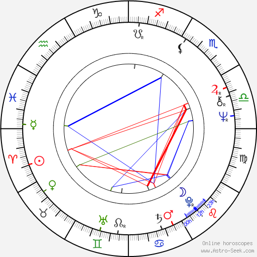 Jaroslava Obermaierová astro natal birth chart, Jaroslava Obermaierová horoscope, astrology