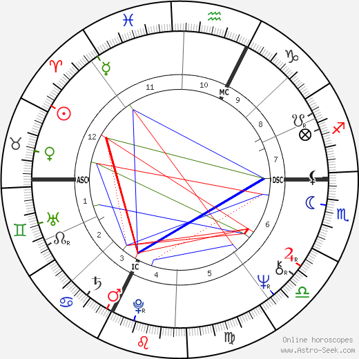 jeanfran231ois balmer birth chart horoscope date of birth