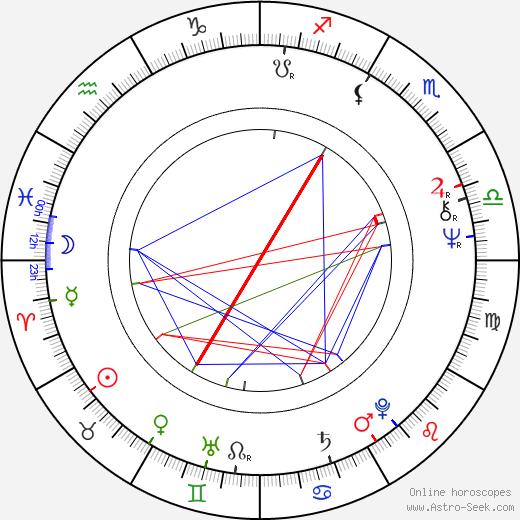 Josef Husár tema natale, oroscopo, Josef Husár oroscopi gratuiti, astrologia