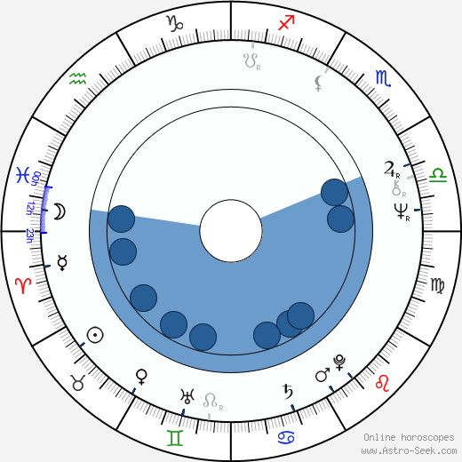 Josef Zieleniec wikipedia, horoscope, astrology, instagram