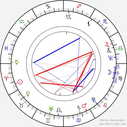 Josif Tatić astro natal birth chart, Josif Tatić horoscope, astrology