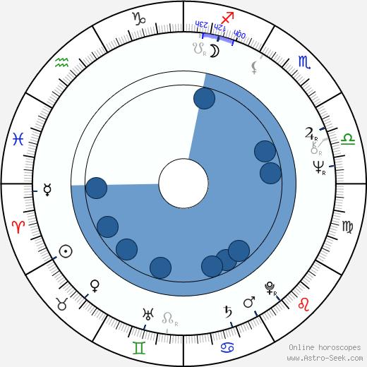 Julien Poulin wikipedia, horoscope, astrology, instagram