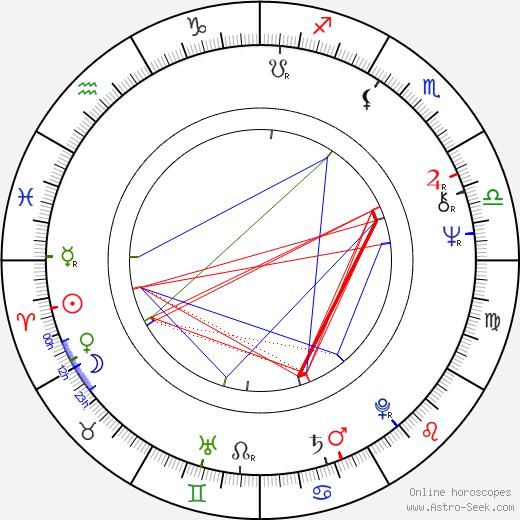 Jussi Itkonen birth chart, Jussi Itkonen astro natal horoscope, astrology