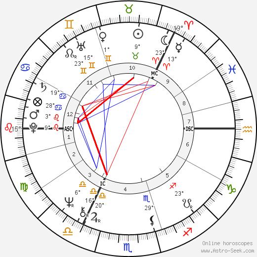 King Carl XVI Gustaf birth chart, biography, wikipedia 2019, 2020