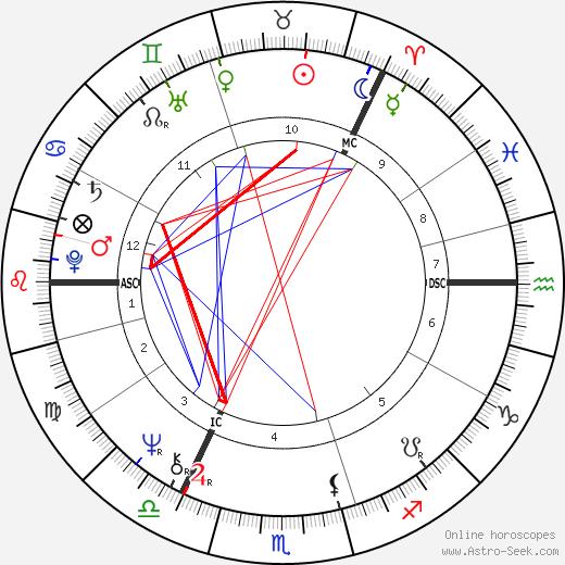 King Carl XVI Gustaf birth chart, King Carl XVI Gustaf astro natal horoscope, astrology