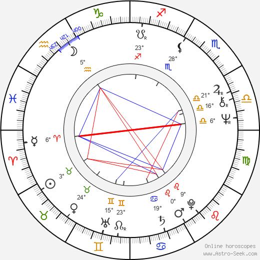 Lee R. Mayes birth chart, biography, wikipedia 2020, 2021