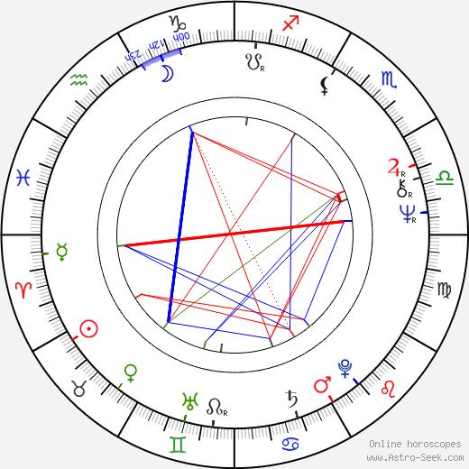 Michael Sporn tema natale, oroscopo, Michael Sporn oroscopi gratuiti, astrologia