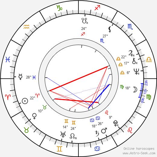 Michaela Lohniská birth chart, biography, wikipedia 2020, 2021