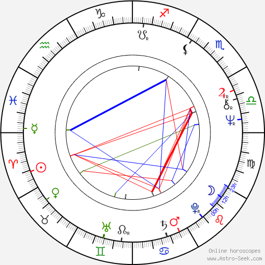 Nicholas Ball birth chart, Nicholas Ball astro natal horoscope, astrology