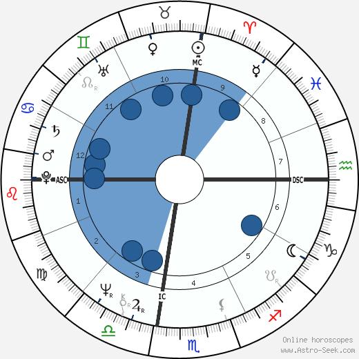 Nicole Garcia wikipedia, horoscope, astrology, instagram