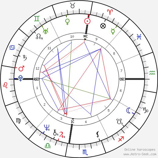 Николь Гарсиа Nicole Garcia день рождения гороскоп, Nicole Garcia Натальная карта онлайн