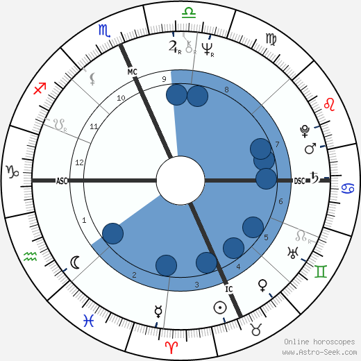 Niki Tsongas wikipedia, horoscope, astrology, instagram