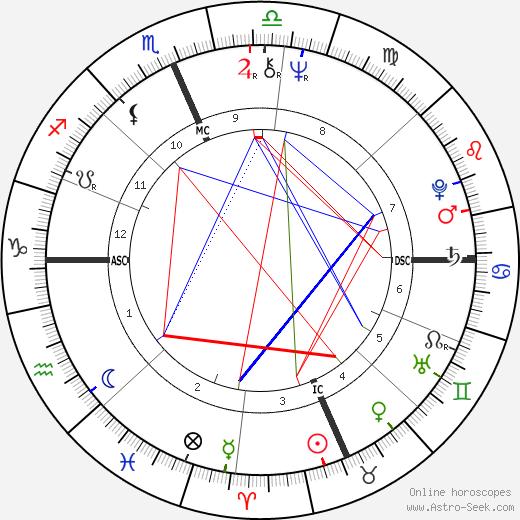 Niki Tsongas день рождения гороскоп, Niki Tsongas Натальная карта онлайн
