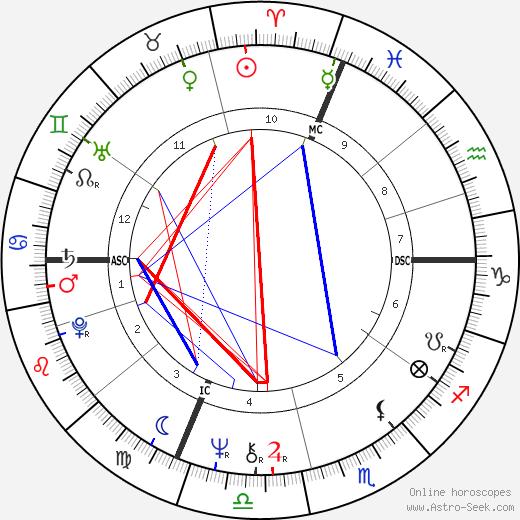 Поль Барриль Paul Barril день рождения гороскоп, Paul Barril Натальная карта онлайн