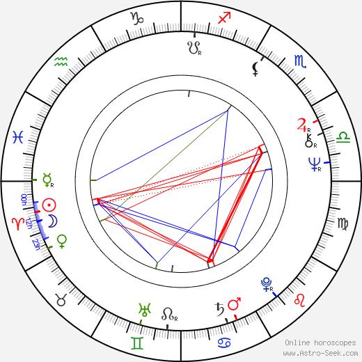 Pavel Aujezdský birth chart, Pavel Aujezdský astro natal horoscope, astrology