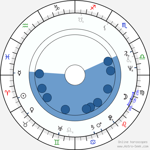 Peter de Baan wikipedia, horoscope, astrology, instagram