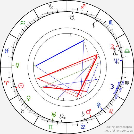 Peter de Baan birth chart, Peter de Baan astro natal horoscope, astrology