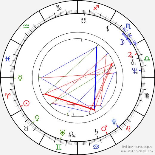 René Přibil astro natal birth chart, René Přibil horoscope, astrology