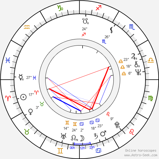 Stan Winston tema natale, biography, Biografia da Wikipedia 2019, 2020