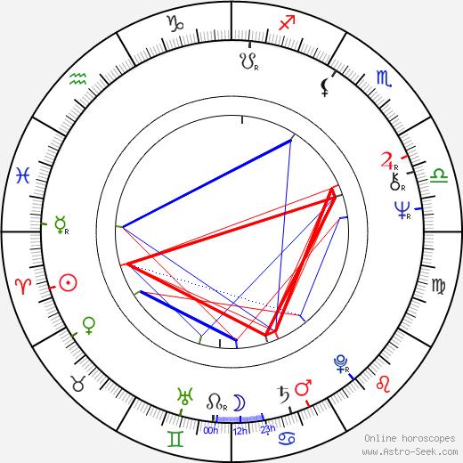 Stan Winston tema natale, oroscopo, Stan Winston oroscopi gratuiti, astrologia