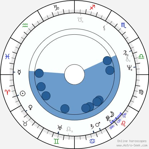 Steve Sanger wikipedia, horoscope, astrology, instagram