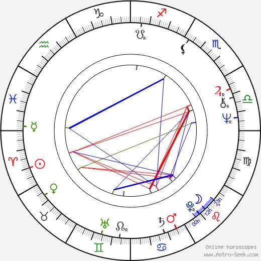 Steve Sanger birth chart, Steve Sanger astro natal horoscope, astrology