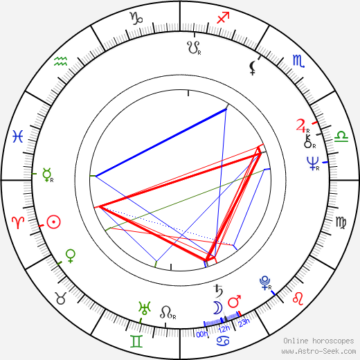 Stuart Pankin tema natale, oroscopo, Stuart Pankin oroscopi gratuiti, astrologia