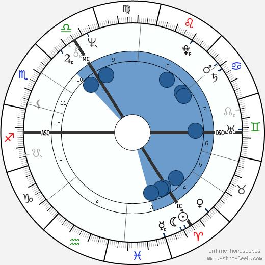 Sue Townsend wikipedia, horoscope, astrology, instagram