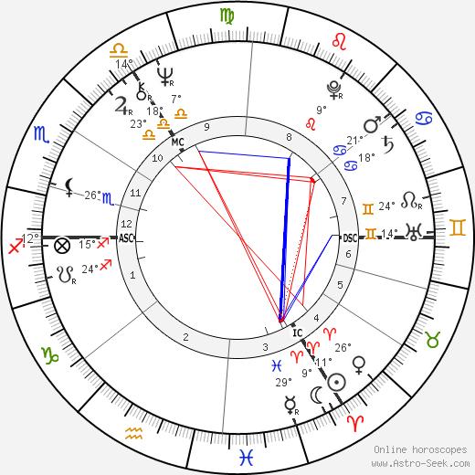 Sue Townsend birth chart, biography, wikipedia 2020, 2021
