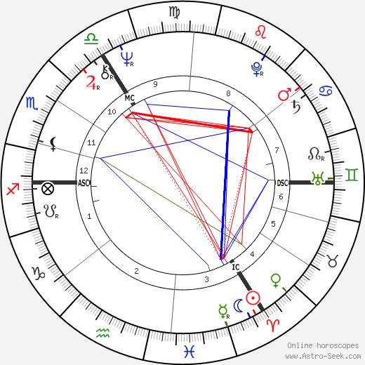 Sue Townsend birth chart, Sue Townsend astro natal horoscope, astrology