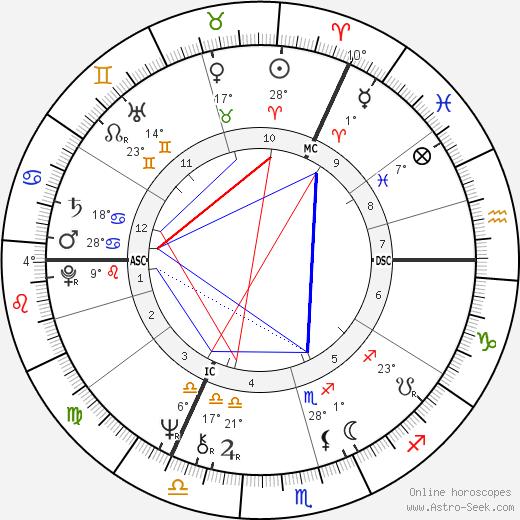 Tim Curry birth chart, biography, wikipedia 2019, 2020