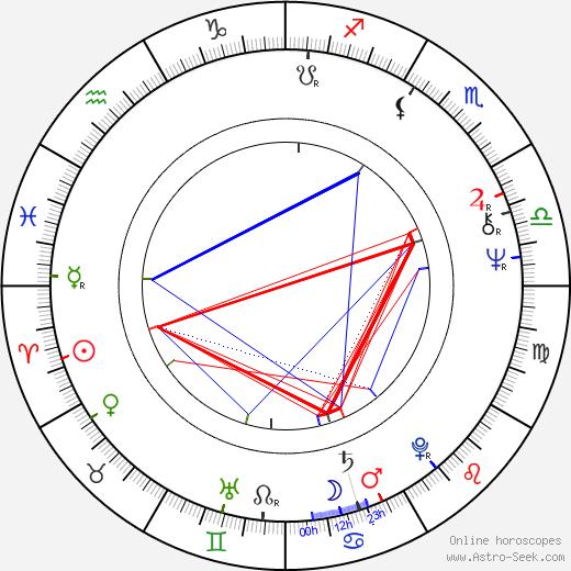 Tim Thomerson birth chart, Tim Thomerson astro natal horoscope, astrology
