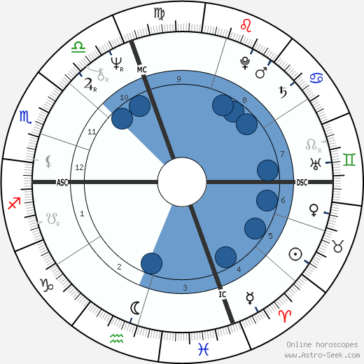 Vladimir Zhirinovsky wikipedia, horoscope, astrology, instagram