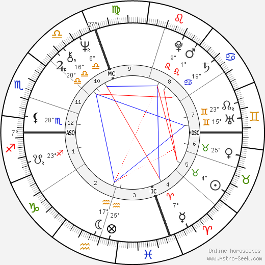 Vladimir Zhirinovsky birth chart, biography, wikipedia 2019, 2020