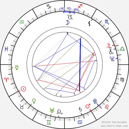 Xaver Schwarzenberger astro natal birth chart, Xaver Schwarzenberger horoscope, astrology