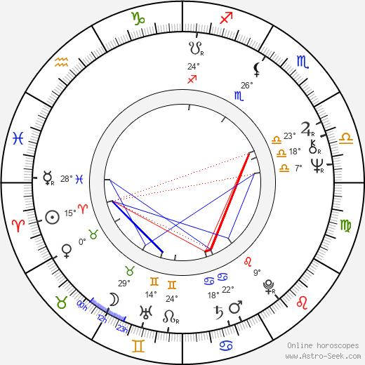 Yavuz Turgul birth chart, biography, wikipedia 2018, 2019