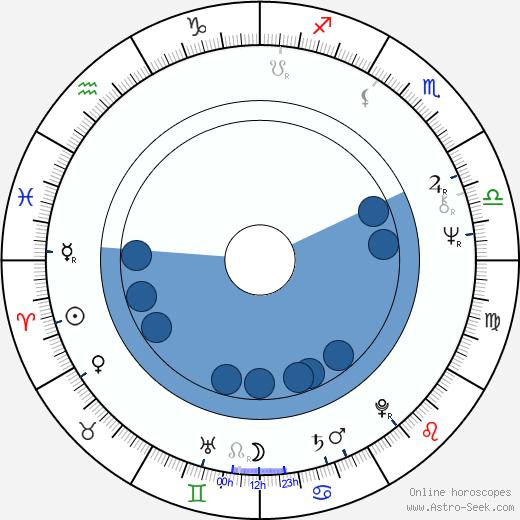 Zdeněk Mucha wikipedia, horoscope, astrology, instagram
