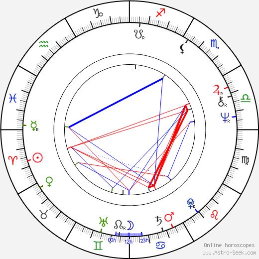 Zdeněk Mucha astro natal birth chart, Zdeněk Mucha horoscope, astrology