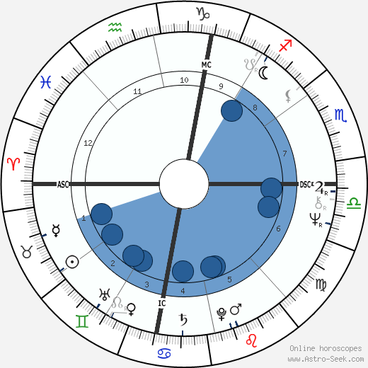 Alain Béjart wikipedia, horoscope, astrology, instagram