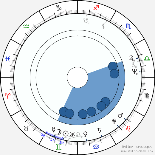 Alexander Folk wikipedia, horoscope, astrology, instagram