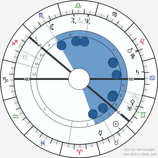 Aly Bain wikipedia, horoscope, astrology, instagram