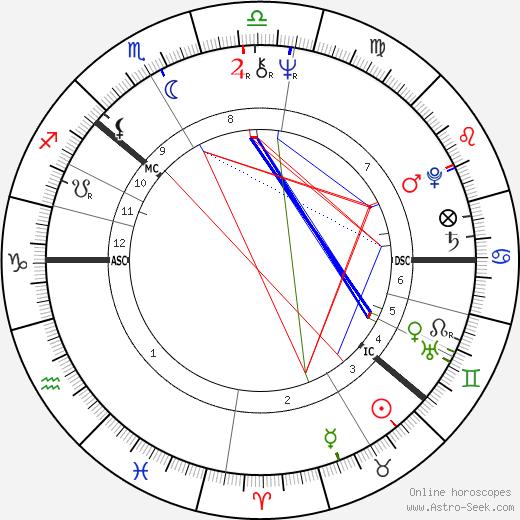 Aly Bain tema natale, oroscopo, Aly Bain oroscopi gratuiti, astrologia