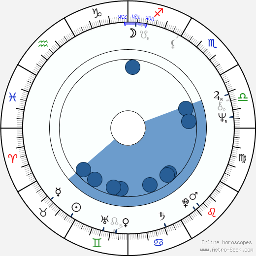 Andreas Katsulas horoscope, astrology, sign, zodiac, date of birth, instagram