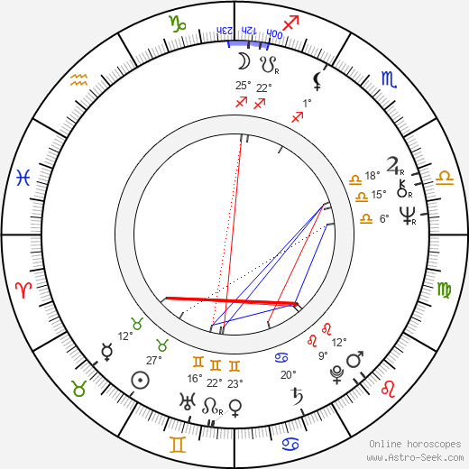 Andreas Katsulas birth chart, biography, wikipedia 2017, 2018