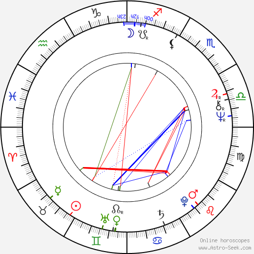 Andreas Katsulas astro natal birth chart, Andreas Katsulas horoscope, astrology