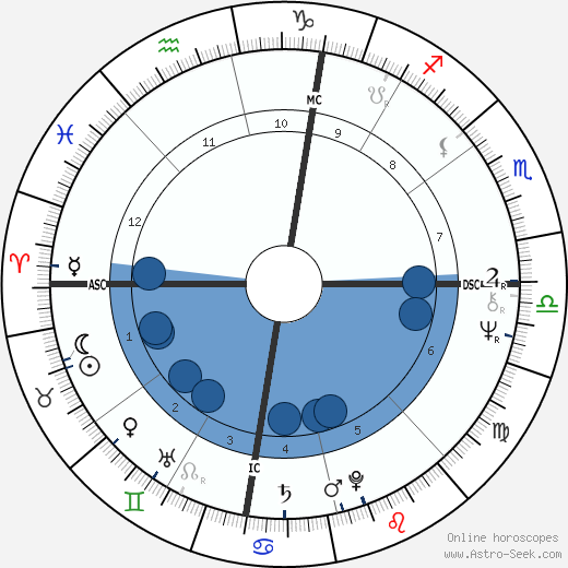 Barbara Lynne Devlin wikipedia, horoscope, astrology, instagram