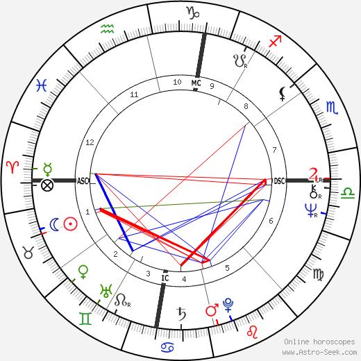 Barbara Lynne Devlin tema natale, oroscopo, Barbara Lynne Devlin oroscopi gratuiti, astrologia