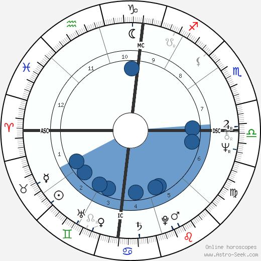 Bobby Murcer wikipedia, horoscope, astrology, instagram