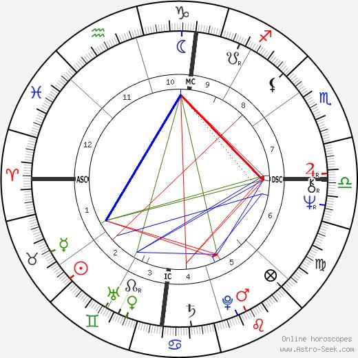 Bobby Murcer birth chart, Bobby Murcer astro natal horoscope, astrology